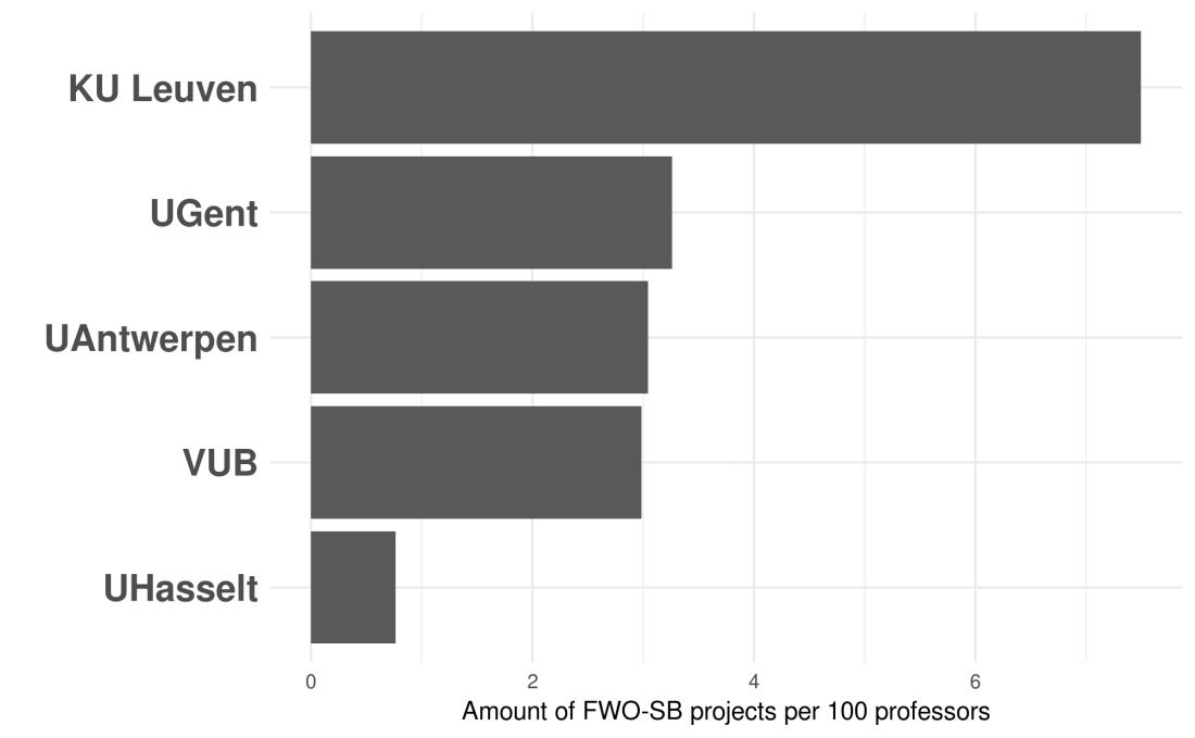 FWO_SB_2017_per100prof
