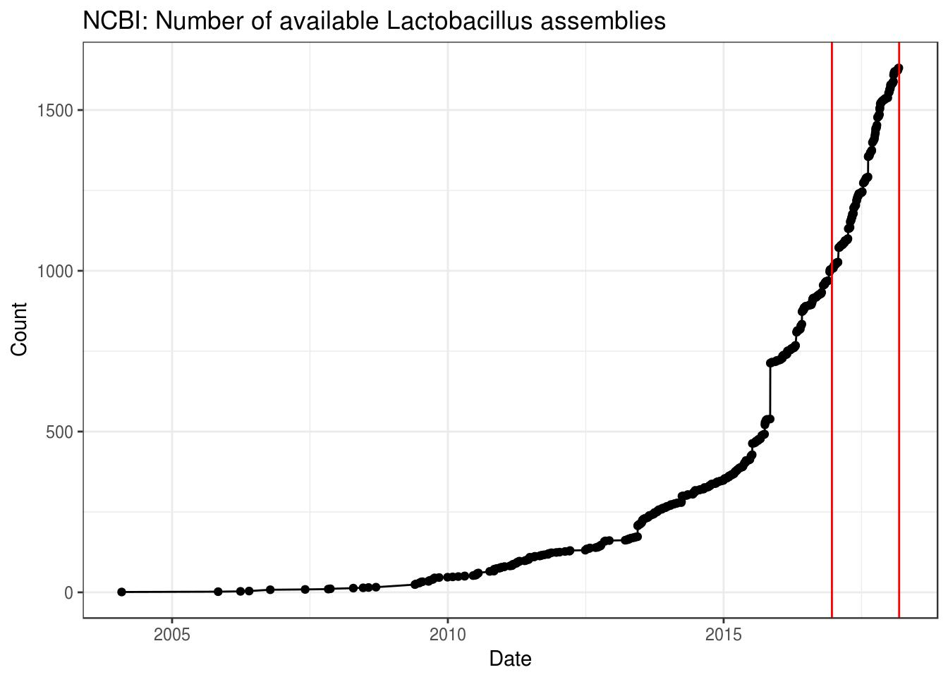 Lactobacillus_on_NCBI