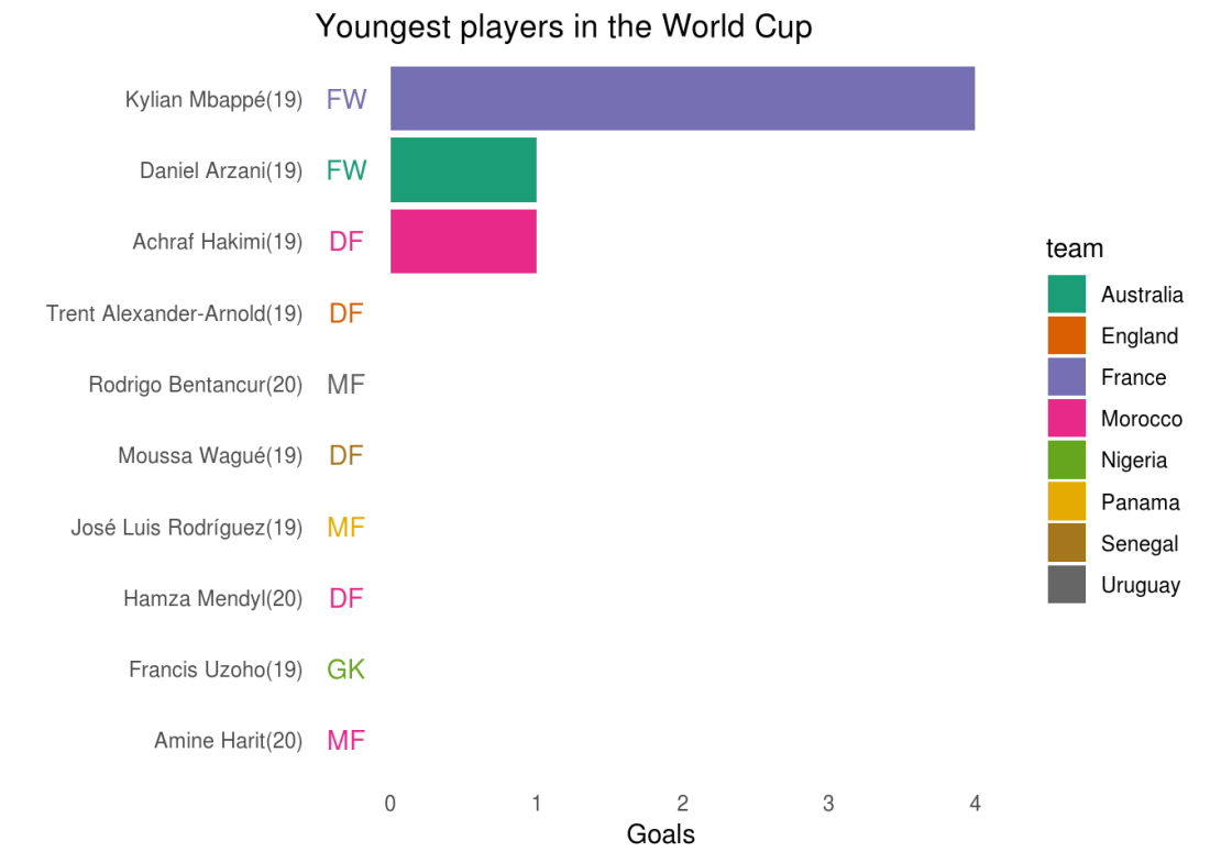 youngest_player