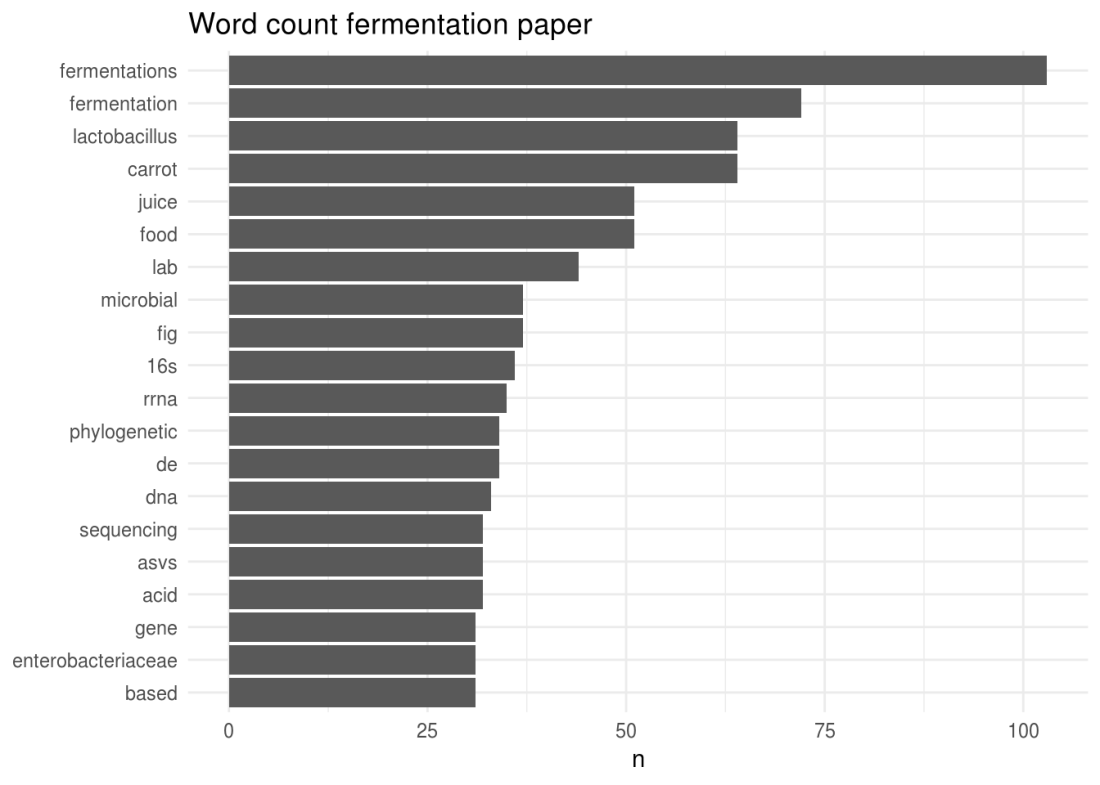 wordcount_fermentation.png